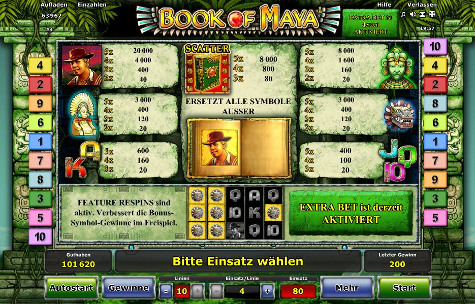 Book of Maya Gewinntabelle
